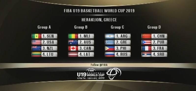 Παγκόσμιο U19: Ρωσία, Αργεντική και Φιλιππίνες οι αντίπαλοι της Εθνικής