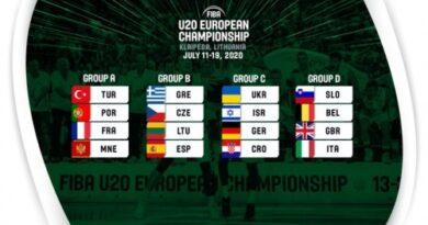 Ευρωπαϊκό U20: Τσεχία, Λιθουανία, Ισπανία, οι αντίπαλοι της Εθνικής